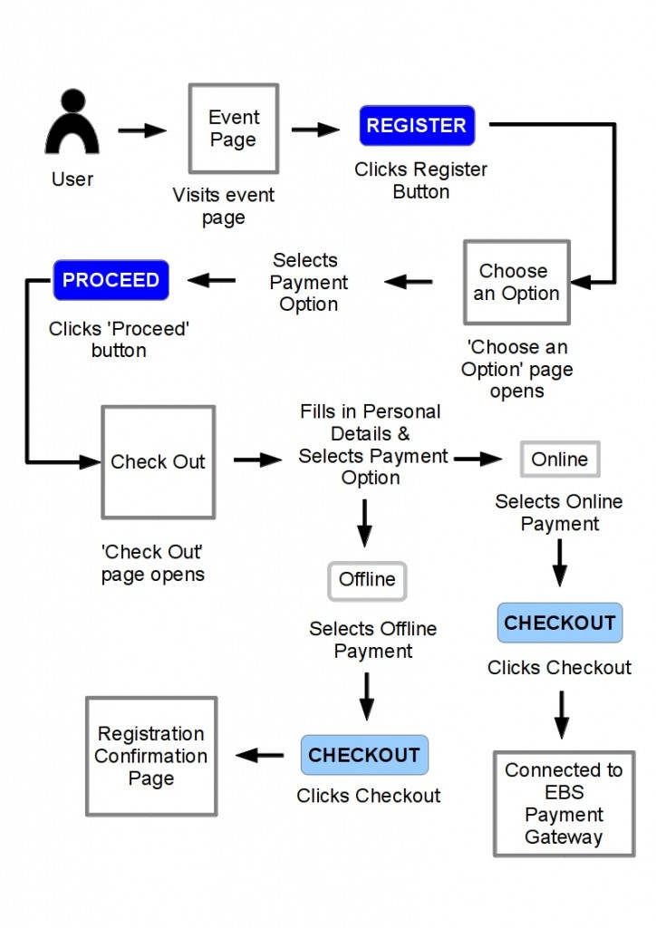 ProcessFlow-Registration